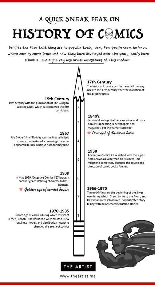 History of Comics - Infographics