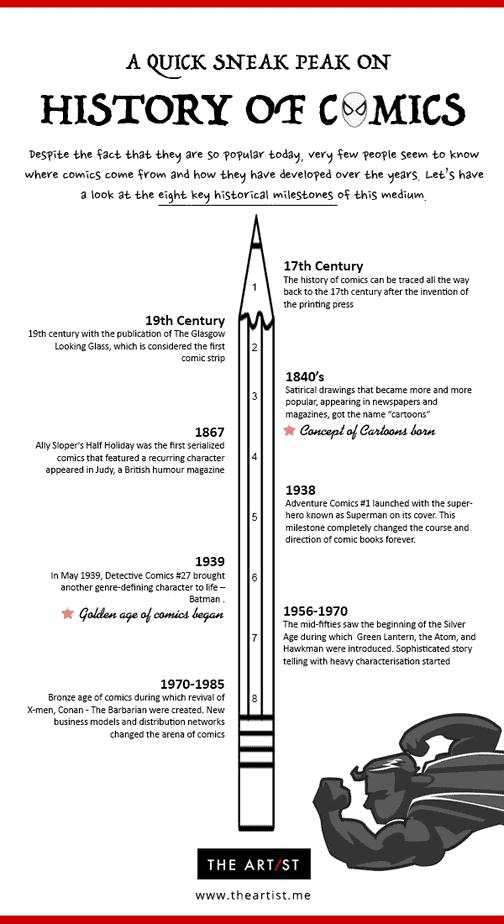 History of Comics - Infographics